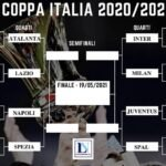 lazionews-lazio-coppa-italia-tabellone